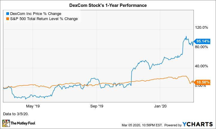 DXCM Chart