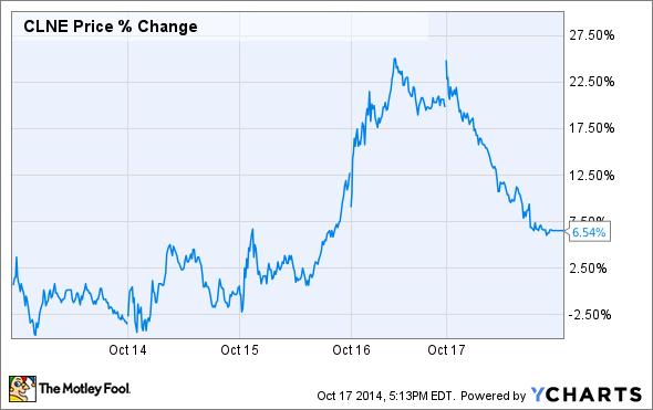 CLNE Price Chart