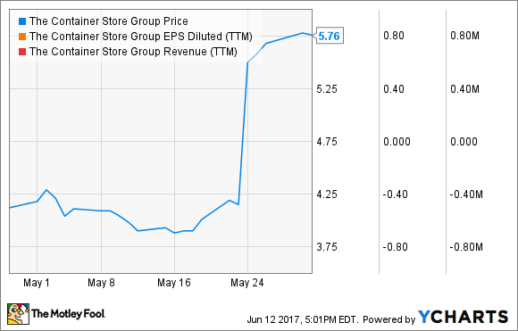 5499a361b Why The Container Store Group