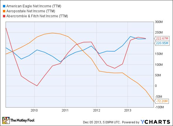 AEO Net Income (TTM) Chart
