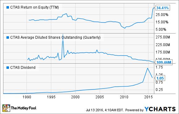 CTAS Return on Equity (TTM) Chart