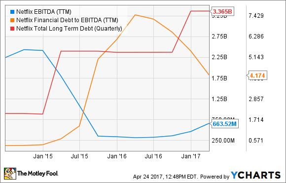 NFLX EBITDA (TTM) Chart