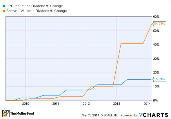 PPG Dividend Chart