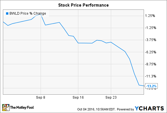 huge selection of 0cc70 efbde Why Buffalo Wild Wings' Stock Fell 13% in September | The ...