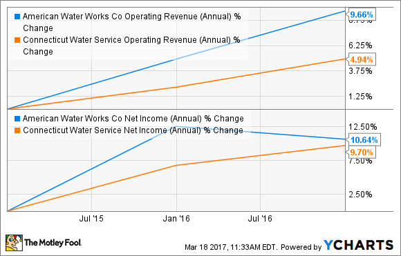 AWK Operating Revenue (Annual) Chart