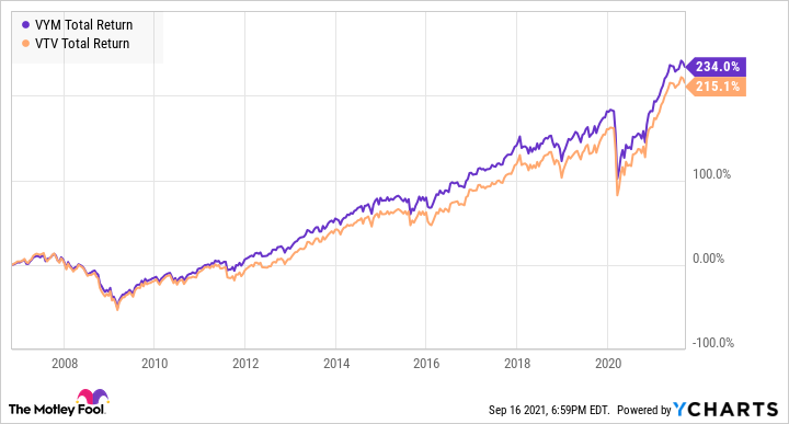 VYM Total Return Level Chart
