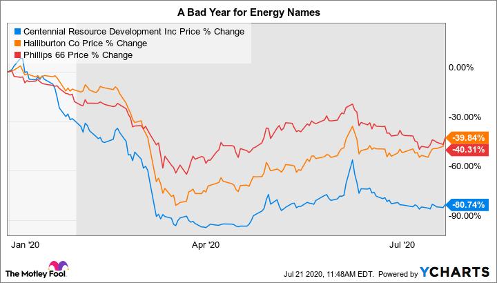 CDEV Chart