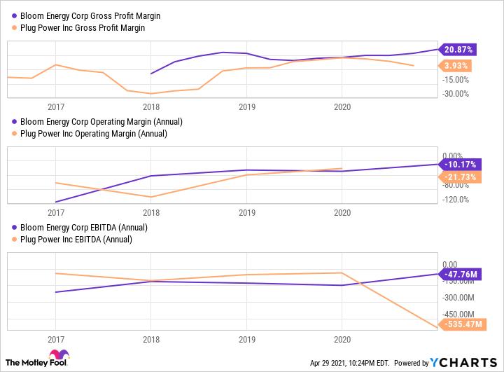 BE Gross Profit Margin Chart