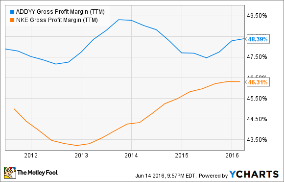 ADDYY Gross Profit Margin (TTM) Chart