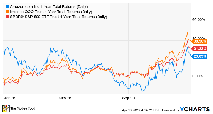 AMZN 1 Year Total Returns (Daily) Chart