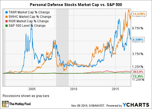 TASR Market Cap Chart