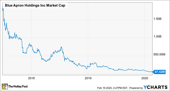 APRN Market Cap Chart