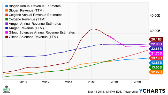 BIIB Annual Revenue Estimates Chart