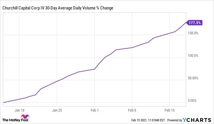 CCIV 30-Day Average Daily Volume Chart