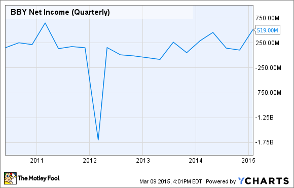 BBY Net Income (Quarterly) Chart