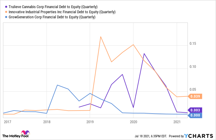 TCNNF Financial Debt to Equity (Quarterly) Chart