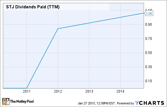 STJ Dividends Paid (TTM) Chart