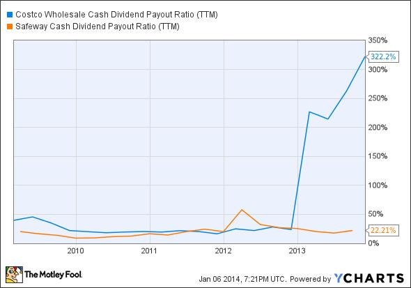 COST Cash Dividend Payout Ratio (TTM) Chart