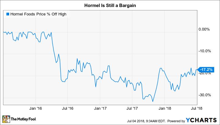 HRL Chart
