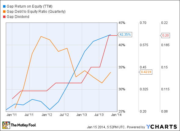 GPS Return on Equity (TTM) Chart
