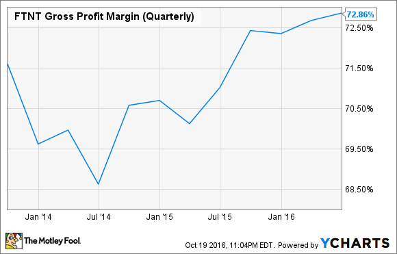 FTNT Gross Profit Margin (Quarterly) Chart