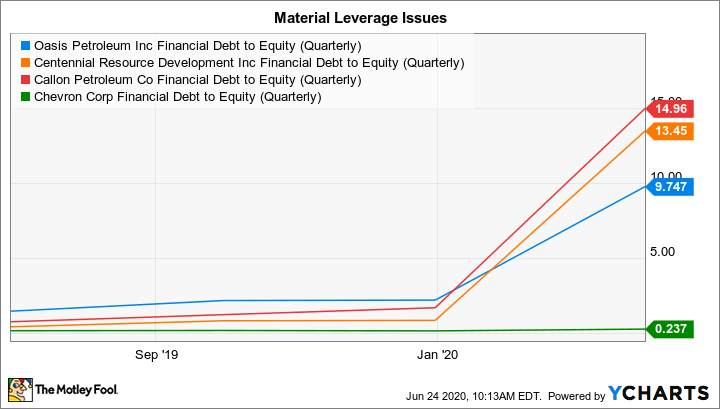 OAS Financial Debt to Equity (Quarterly) Chart