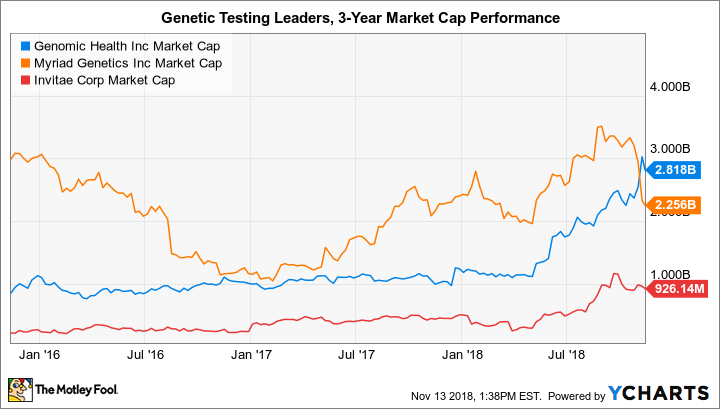 GHDX Market Cap Chart