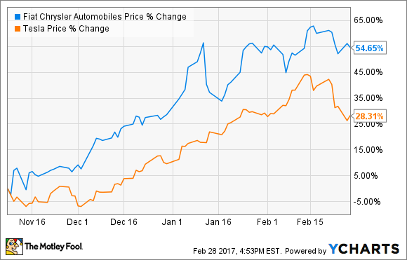 Tesla Stock Quote Amazing This Auto Stock Has Crushed Tesla Since Donald Trump's Election