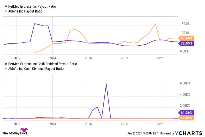 PETS Payout Ratio Chart