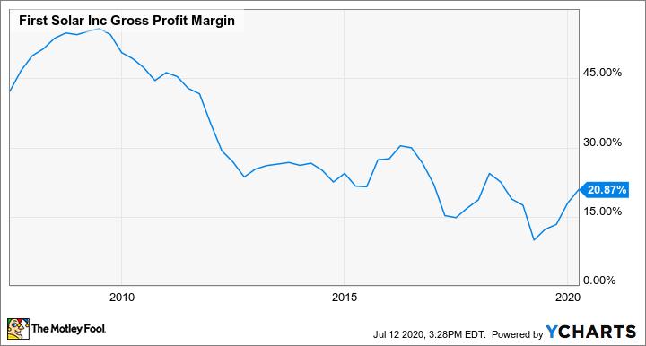 FSLR Gross Profit Margin Chart