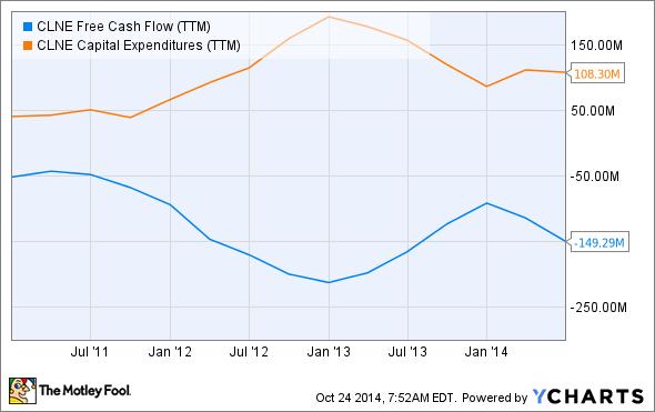 CLNE Free Cash Flow (TTM) Chart