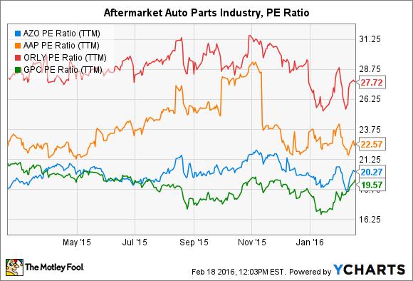 AZO P/E Ratio (TTM) Chart