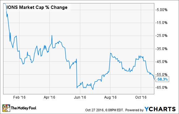 IONS Market Cap Chart