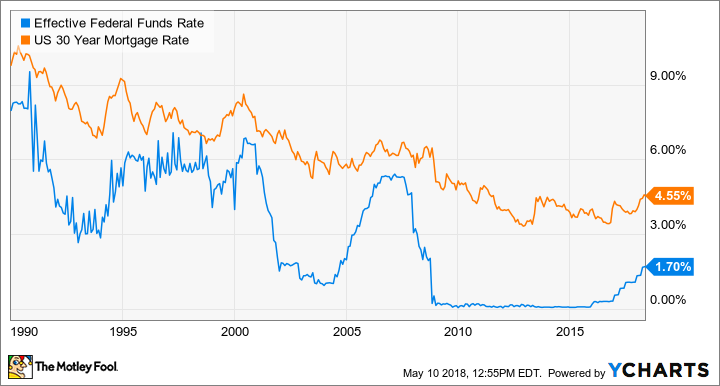 Effective Federal Funds Rate Chart