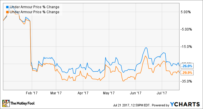 Why Under Armour Inc Stock Is Down 30 This Year The Motley Fool