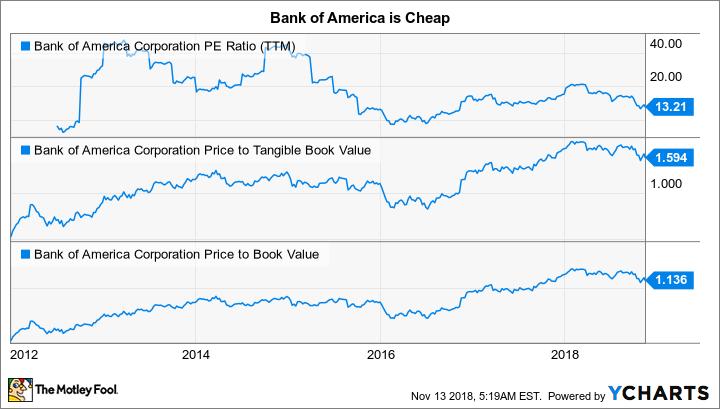 BAC PE Ratio (TTM) Chart
