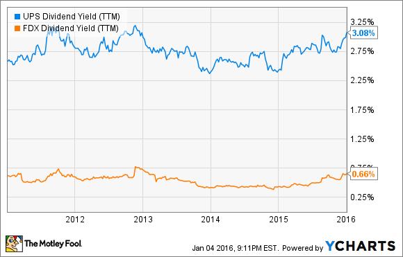 UPS Dividend Yield (TTM) Chart