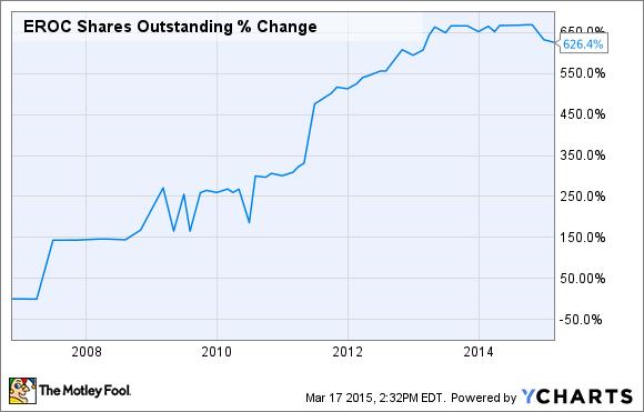 EROC Shares Outstanding Chart