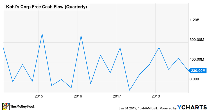 KSS Free Cash Flow (Quarterly) Chart