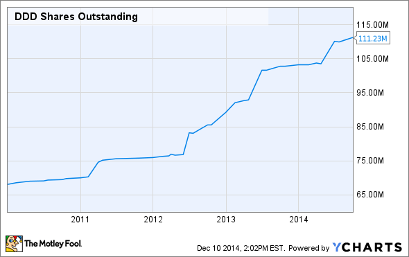DDD Shares Outstanding Chart
