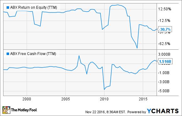 ABX Return on Equity (TTM) Chart