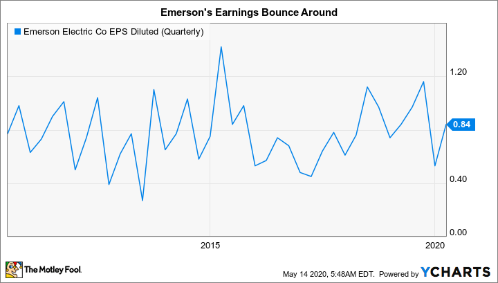 EMR EPS Diluted (Quarterly) Chart