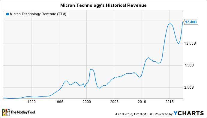 MU Revenue (TTM) Chart