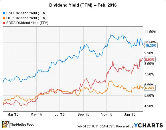 SNH Dividend Yield (TTM) Chart
