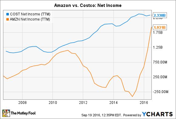 COST Net Income (TTM) Chart