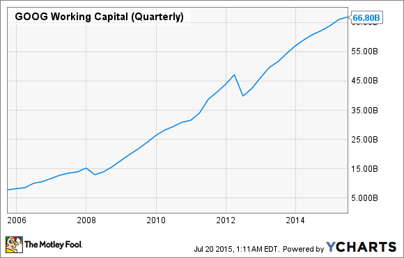 GOOG Working Capital (Quarterly) Chart
