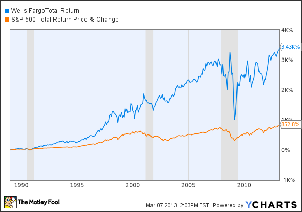 WFC Total Return Price Chart