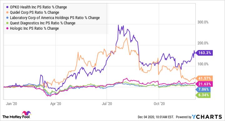 OPK PS Ratio Chart