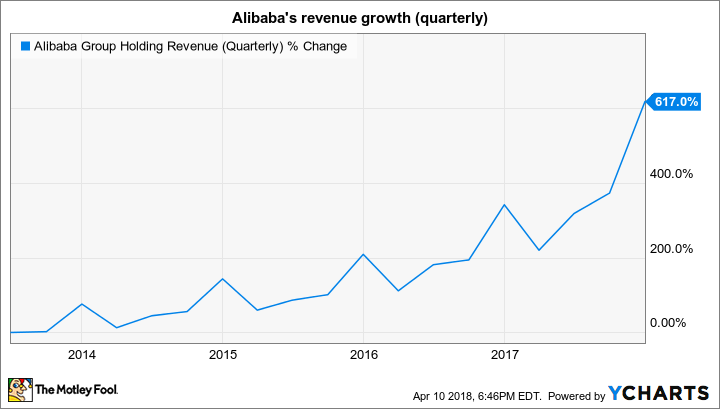 BABA Revenue (Quarterly) Chart