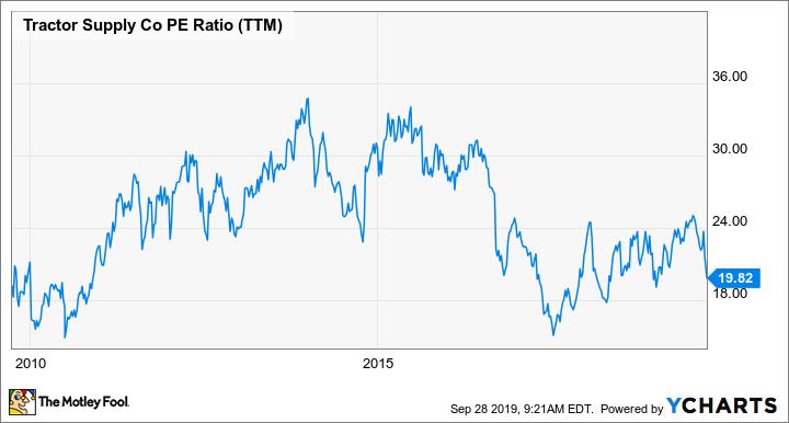 TSCO PE Ratio (TTM) Chart